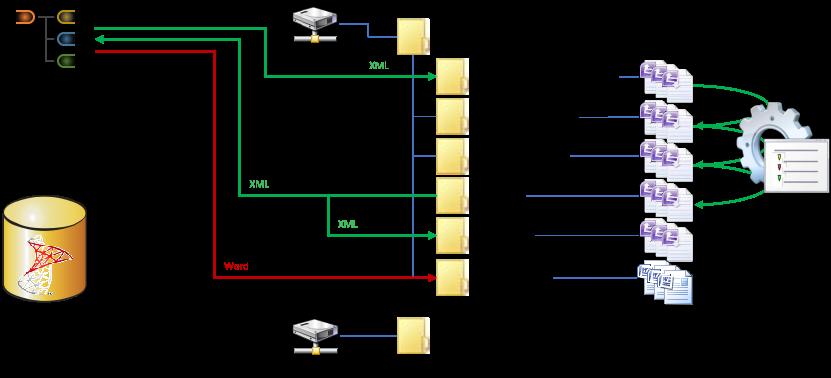 Logic Lims Verzeichnisse für Projekte