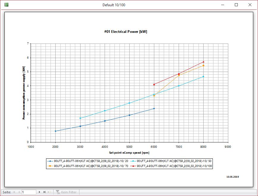 Diagramm aus den Daten eines Testlaufs