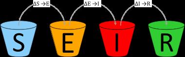SEIR-Modell